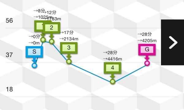 グラフ&ラップタイム